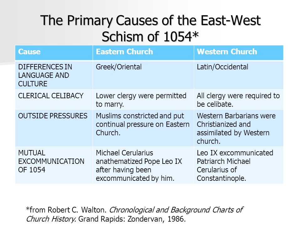 The Primary Causes of the East-West Schism of 1054* CauseEastern ChurchWestern Church DIFFERENCES IN LANGUAGE AND CULTURE Greek/OrientalLatin/Occidental CLERICAL CELIBACYLower clergy were permitted to marry.