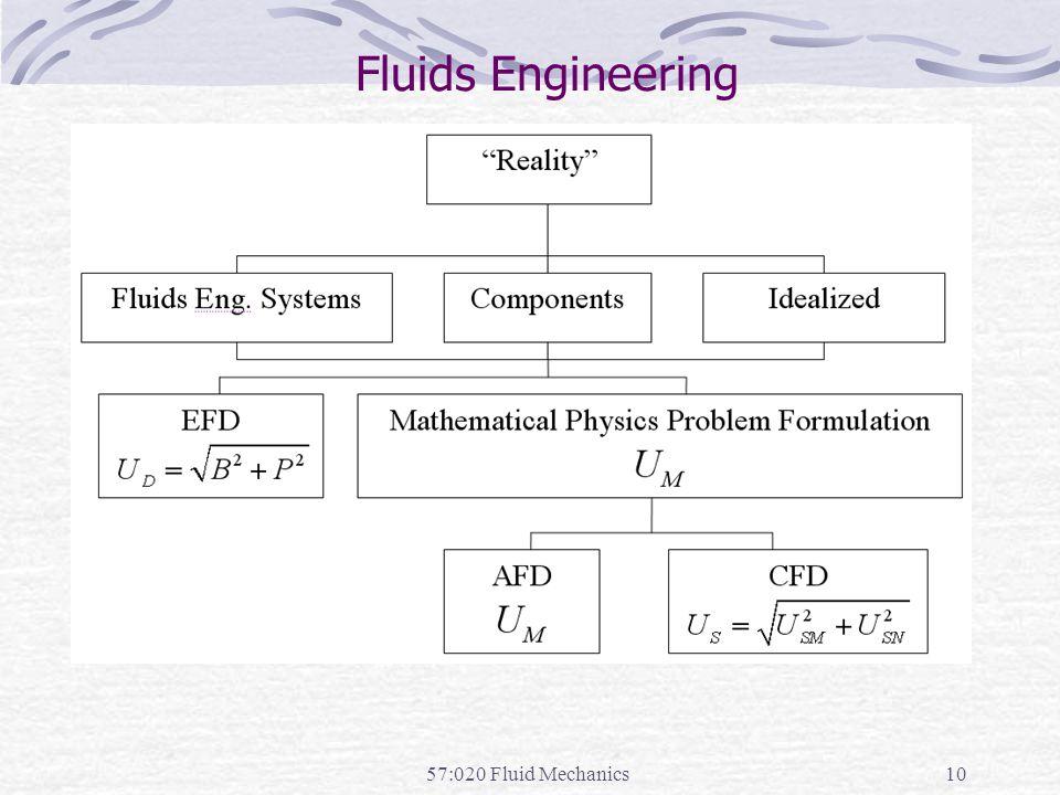 57:020 Fluid Mechanics10 Fluids Engineering
