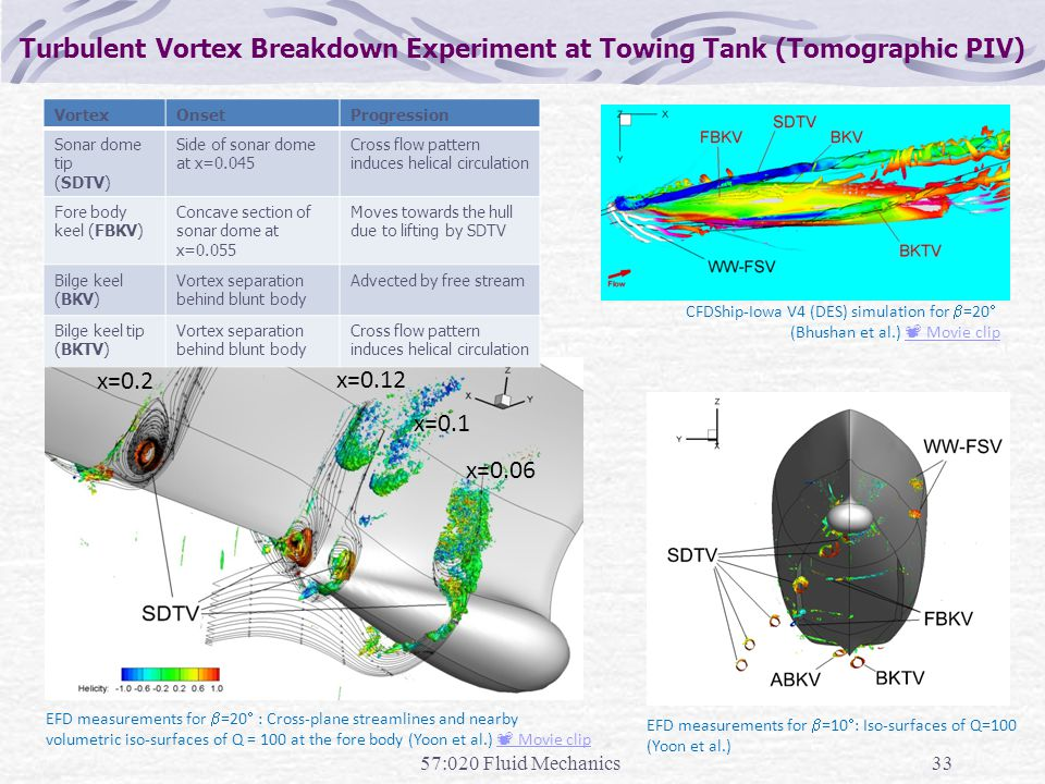57:020 Fluid Mechanics33 Turbulent Vortex Breakdown Experiment at Towing Tank (Tomographic PIV) CFDShip-Iowa V4 (DES) simulation for  =20  (Bhushan