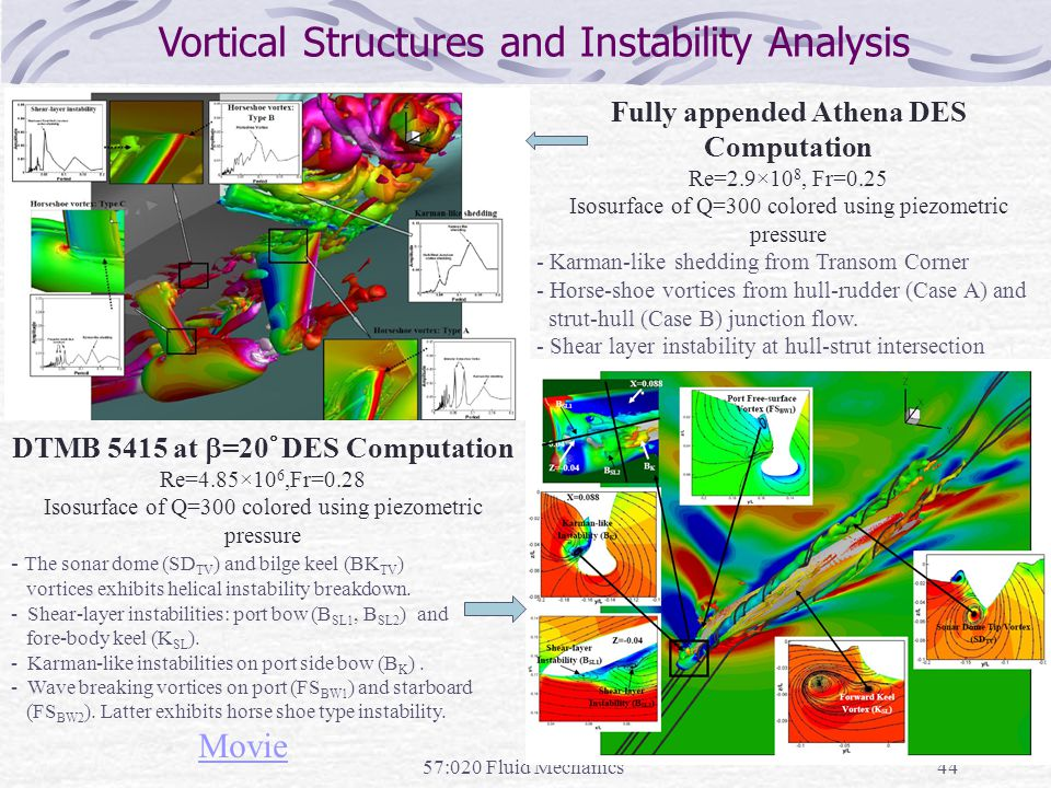 57:020 Fluid Mechanics44 Vortical Structures and Instability Analysis DTMB 5415 at  =20  DES Computation Re=4.85×10 6,Fr=0.28 Isosurface of Q=300 co