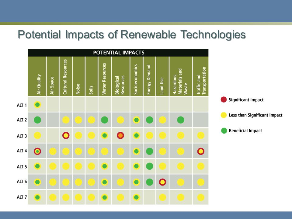 Potential Impacts of Renewable Technologies