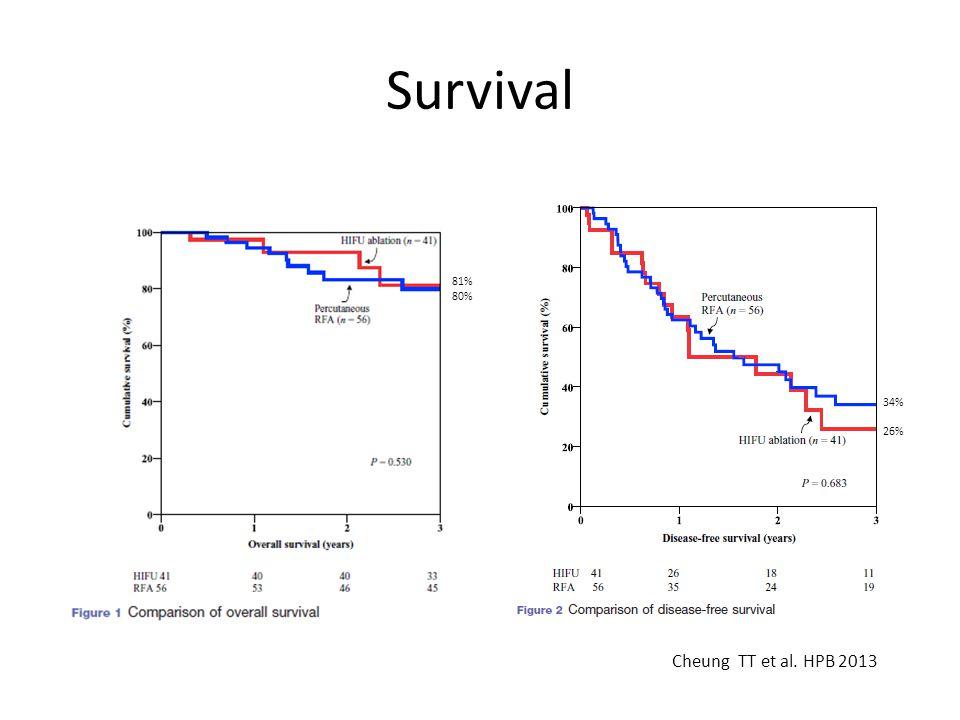 Survival 34% 26% 81% 80% Cheung TT et al. HPB 2013