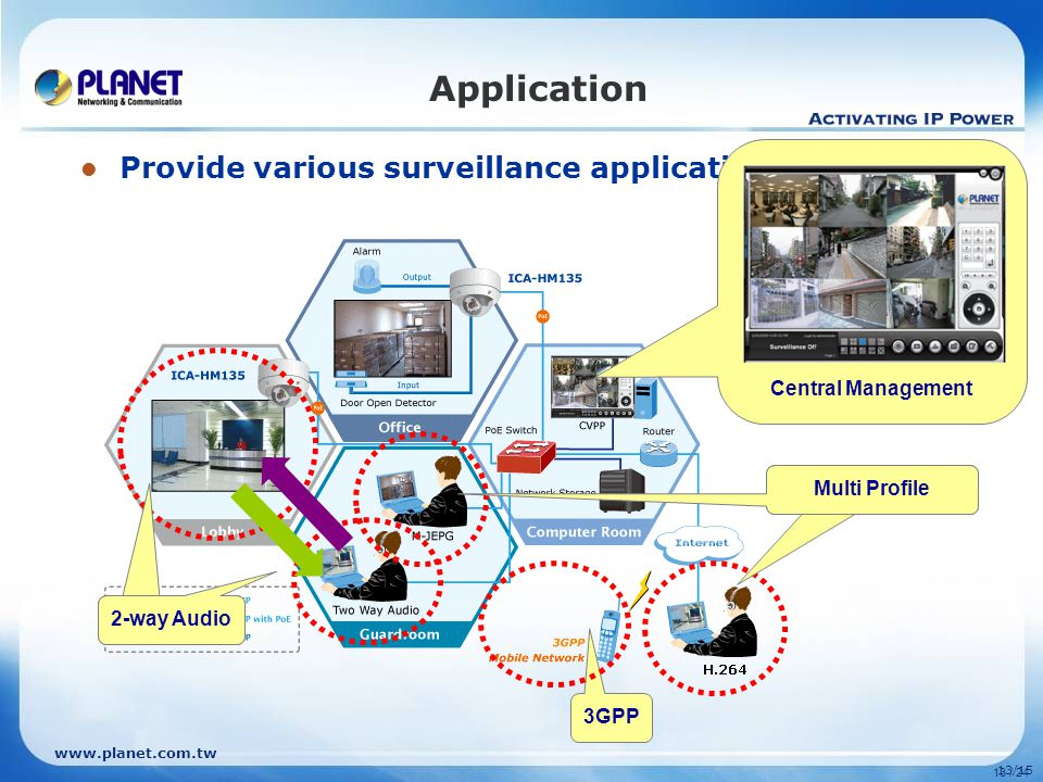 13/15 Application Provide various surveillance applications 13 / 24 3GPP Central Management 2-way audio 2-way Audio Multi Profile
