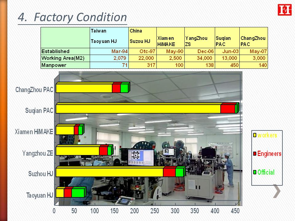 4. Factory Condition