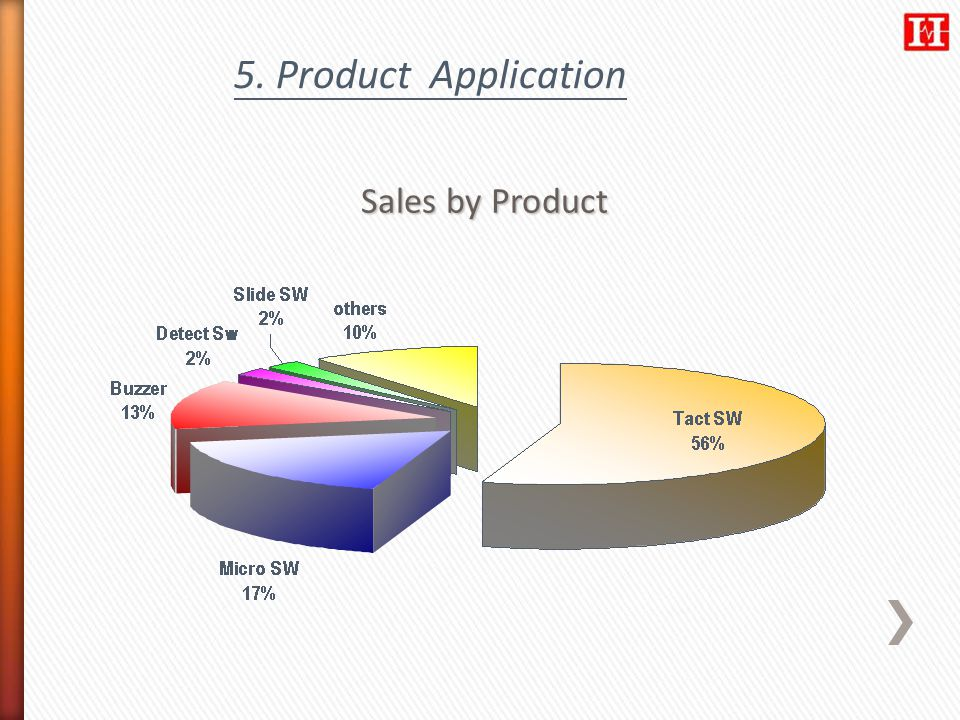 5. Product Application Sales by Product