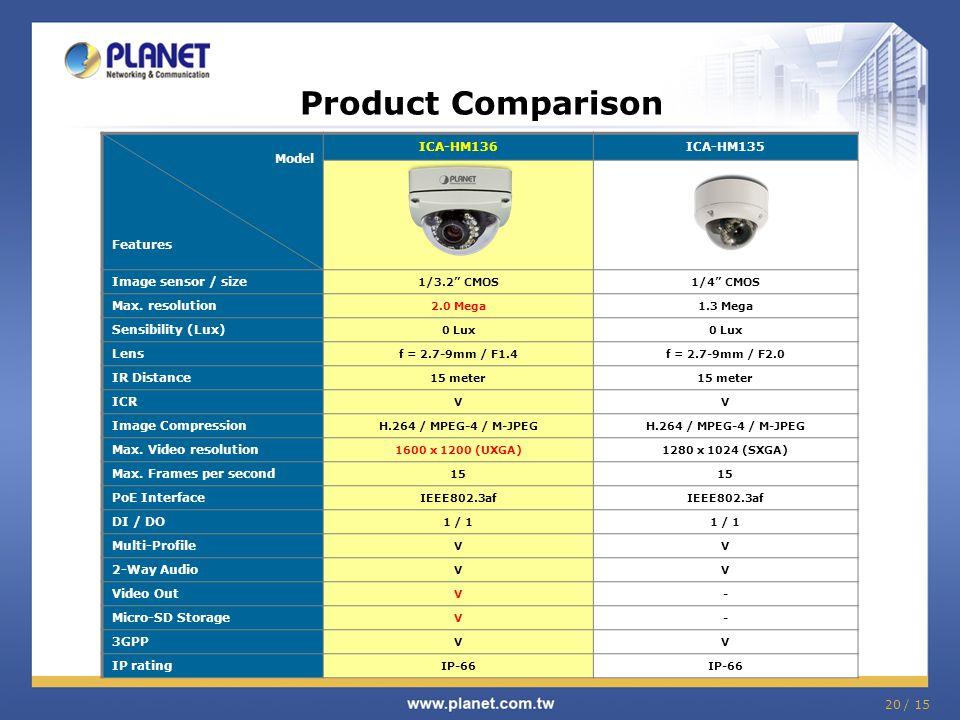 "20 / 15 Product Comparison Model Features ICA-HM136ICA-HM135 Image sensor / size 1/3.2"" CMOS1/4"" CMOS Max. resolution 2.0 Mega1.3 Mega Sensibility (Lu"