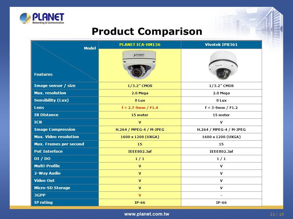 """21 / 15 Product Comparison Model Features PLANET ICA-HM136Vivotek IP8361 Image sensor / size 1/3.2"""" CMOS Max. resolution 2.0 Mega Sensibility (Lux) 0"""