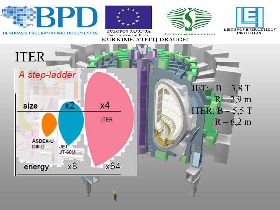 Major radius: 6.2 m Minor radius: 2.0 m Plasma volume: 840 m 3 Plasma current: 15 MA Toroidal field: 5.3 T Pulse length: > 300 s Fusion power: 500 MW Plasma energy: 350 MJ n-wall load~: 0.5 MW/ m 2 n-fluence: 0.3 MW-a/ m 2 Heating power: 70-100 MW Machine height: ~25 m Machine diameter: ~26 m Machine mass: 23350 t Main parameters: