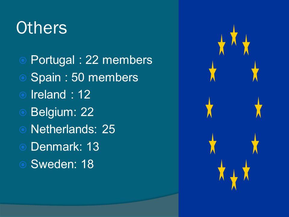 Others  Portugal : 22 members  Spain : 50 members  Ireland : 12  Belgium: 22  Netherlands: 25  Denmark: 13  Sweden: 18