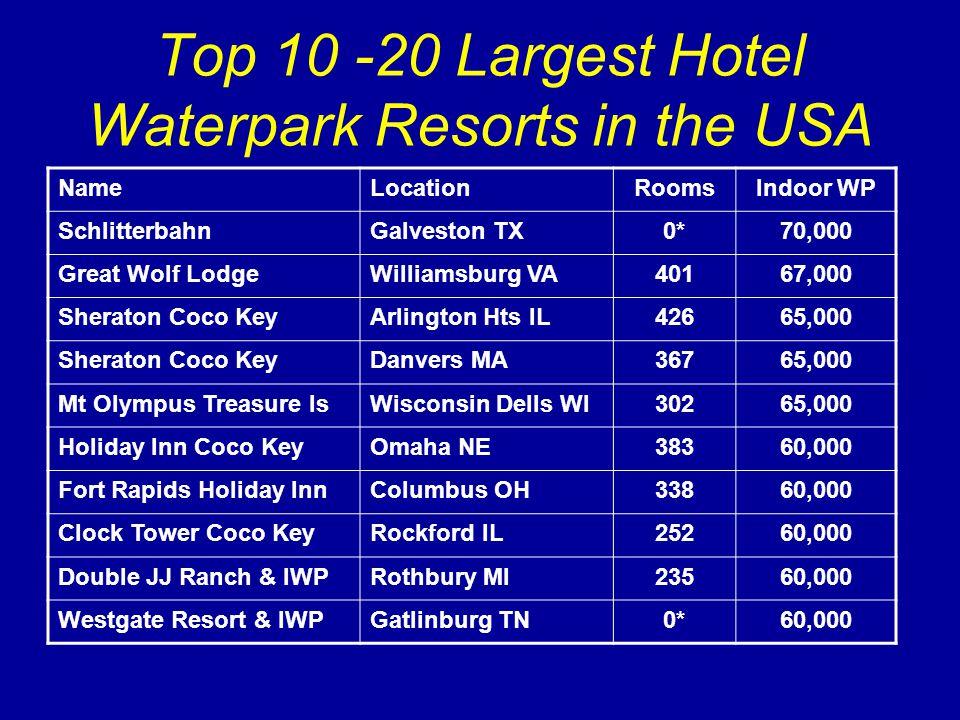Top 10 -20 Largest Hotel Waterpark Resorts in the USA NameLocationRoomsIndoor WP SchlitterbahnGalveston TX0*70,000 Great Wolf LodgeWilliamsburg VA40167,000 Sheraton Coco KeyArlington Hts IL42665,000 Sheraton Coco KeyDanvers MA36765,000 Mt Olympus Treasure IsWisconsin Dells WI30265,000 Holiday Inn Coco KeyOmaha NE38360,000 Fort Rapids Holiday InnColumbus OH33860,000 Clock Tower Coco KeyRockford IL25260,000 Double JJ Ranch & IWPRothbury MI23560,000 Westgate Resort & IWPGatlinburg TN0*60,000