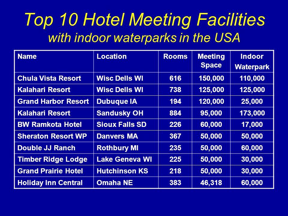 Top 10 Hotel Meeting Facilities with indoor waterparks in the USA NameLocationRoomsMeeting Space Indoor Waterpark Chula Vista ResortWisc Dells WI616150,000110,000 Kalahari ResortWisc Dells WI738125,000 Grand Harbor ResortDubuque IA194120,00025,000 Kalahari ResortSandusky OH88495,000173,000 BW Ramkota HotelSioux Falls SD22660,00017,000 Sheraton Resort WPDanvers MA36750,000 Double JJ RanchRothbury MI23550,00060,000 Timber Ridge LodgeLake Geneva WI22550,00030,000 Grand Prairie HotelHutchinson KS21850,00030,000 Holiday Inn CentralOmaha NE38346,31860,000
