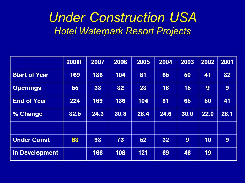 Under Construction USA Hotel Waterpark Resort Projects 2008F2007200620052004200320022001 Start of Year1691361048165504132 Openings55333223161599 End o