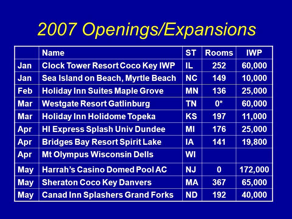 2007 Openings/Expansions NameSTRoomsIWP JanClock Tower Resort Coco Key IWPIL25260,000 JanSea Island on Beach, Myrtle BeachNC14910,000 FebHoliday Inn Suites Maple GroveMN13625,000 MarWestgate Resort GatlinburgTN0*60,000 MarHoliday Inn Holidome TopekaKS19711,000 AprHI Express Splash Univ DundeeMI17625,000 AprBridges Bay Resort Spirit LakeIA14119,800 AprMt Olympus Wisconsin DellsWI MayHarrah's Casino Domed Pool ACNJ0172,000 MaySheraton Coco Key DanversMA36765,000 MayCanad Inn Splashers Grand ForksND19240,000