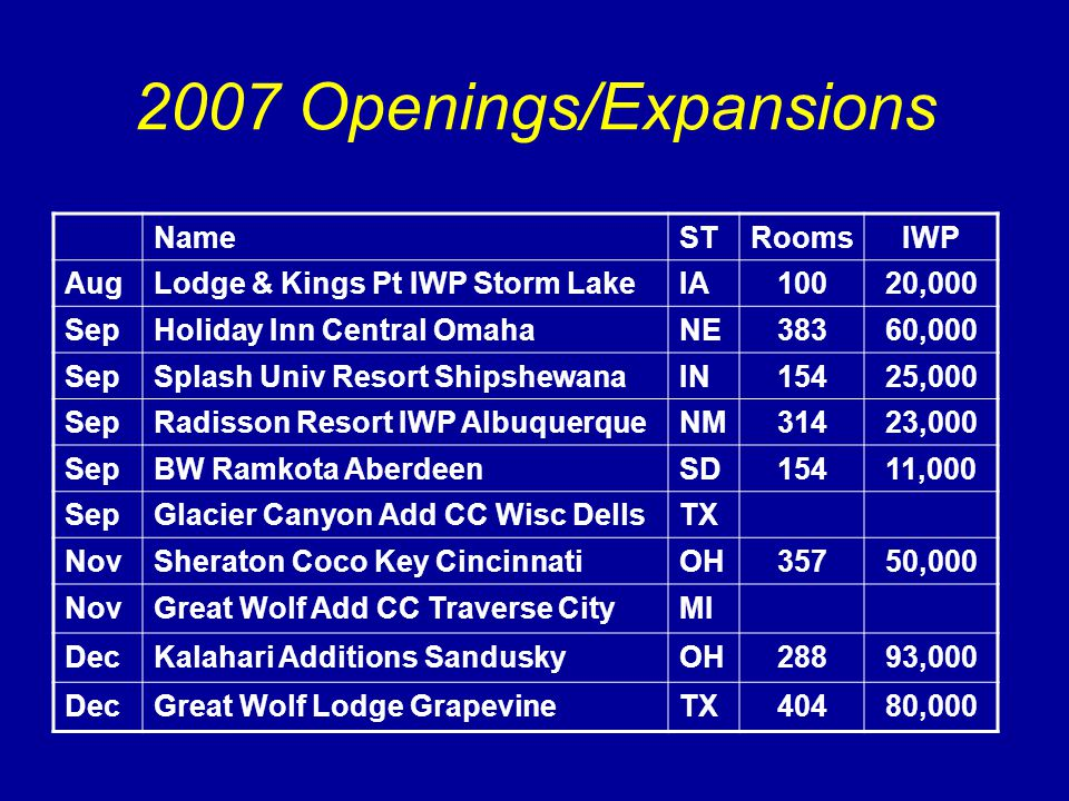 2007 Openings/Expansions NameSTRoomsIWP AugLodge & Kings Pt IWP Storm LakeIA10020,000 SepHoliday Inn Central OmahaNE38360,000 SepSplash Univ Resort ShipshewanaIN15425,000 SepRadisson Resort IWP AlbuquerqueNM31423,000 SepBW Ramkota AberdeenSD15411,000 SepGlacier Canyon Add CC Wisc DellsTX NovSheraton Coco Key CincinnatiOH35750,000 NovGreat Wolf Add CC Traverse CityMI DecKalahari Additions SanduskyOH28893,000 DecGreat Wolf Lodge GrapevineTX40480,000