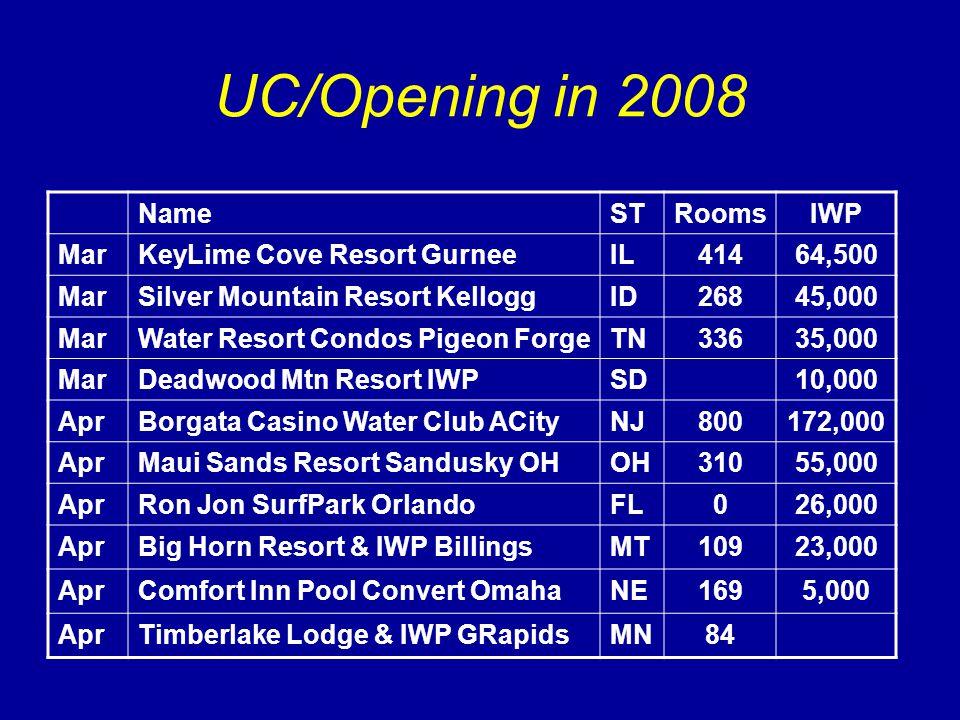 UC/Opening in 2008 NameSTRoomsIWP MarKeyLime Cove Resort GurneeIL41464,500 MarSilver Mountain Resort KelloggID26845,000 MarWater Resort Condos Pigeon ForgeTN33635,000 MarDeadwood Mtn Resort IWPSD10,000 AprBorgata Casino Water Club ACityNJ800172,000 AprMaui Sands Resort Sandusky OHOH31055,000 AprRon Jon SurfPark OrlandoFL026,000 AprBig Horn Resort & IWP BillingsMT10923,000 AprComfort Inn Pool Convert OmahaNE1695,000 AprTimberlake Lodge & IWP GRapidsMN84