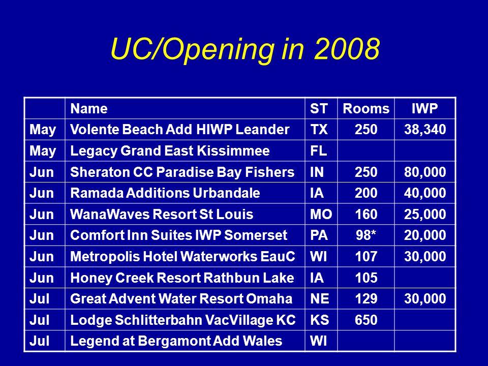 UC/Opening in 2008 NameSTRoomsIWP MayVolente Beach Add HIWP LeanderTX25038,340 MayLegacy Grand East KissimmeeFL JunSheraton CC Paradise Bay FishersIN25080,000 JunRamada Additions UrbandaleIA20040,000 JunWanaWaves Resort St LouisMO16025,000 JunComfort Inn Suites IWP SomersetPA98*20,000 JunMetropolis Hotel Waterworks EauCWI10730,000 JunHoney Creek Resort Rathbun LakeIA105 JulGreat Advent Water Resort OmahaNE12930,000 JulLodge Schlitterbahn VacVillage KCKS650 JulLegend at Bergamont Add WalesWI