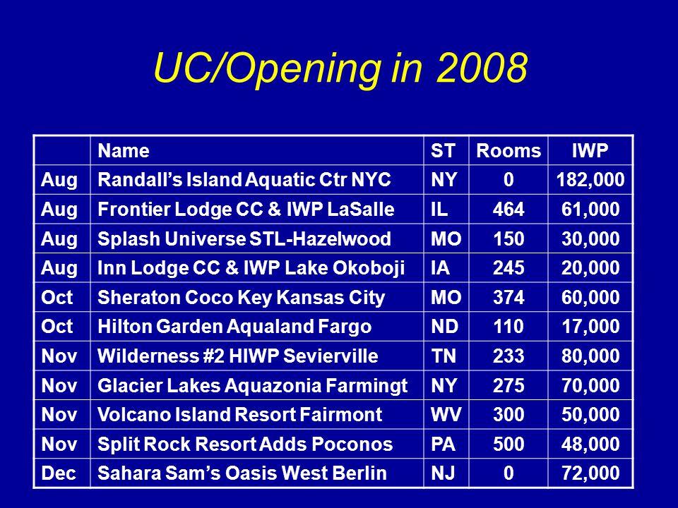 UC/Opening in 2008 NameSTRoomsIWP AugRandall's Island Aquatic Ctr NYCNY0182,000 AugFrontier Lodge CC & IWP LaSalleIL46461,000 AugSplash Universe STL-HazelwoodMO15030,000 AugInn Lodge CC & IWP Lake OkobojiIA24520,000 OctSheraton Coco Key Kansas CityMO37460,000 OctHilton Garden Aqualand FargoND11017,000 NovWilderness #2 HIWP SeviervilleTN23380,000 NovGlacier Lakes Aquazonia FarmingtNY27570,000 NovVolcano Island Resort FairmontWV30050,000 NovSplit Rock Resort Adds PoconosPA50048,000 DecSahara Sam's Oasis West BerlinNJ072,000