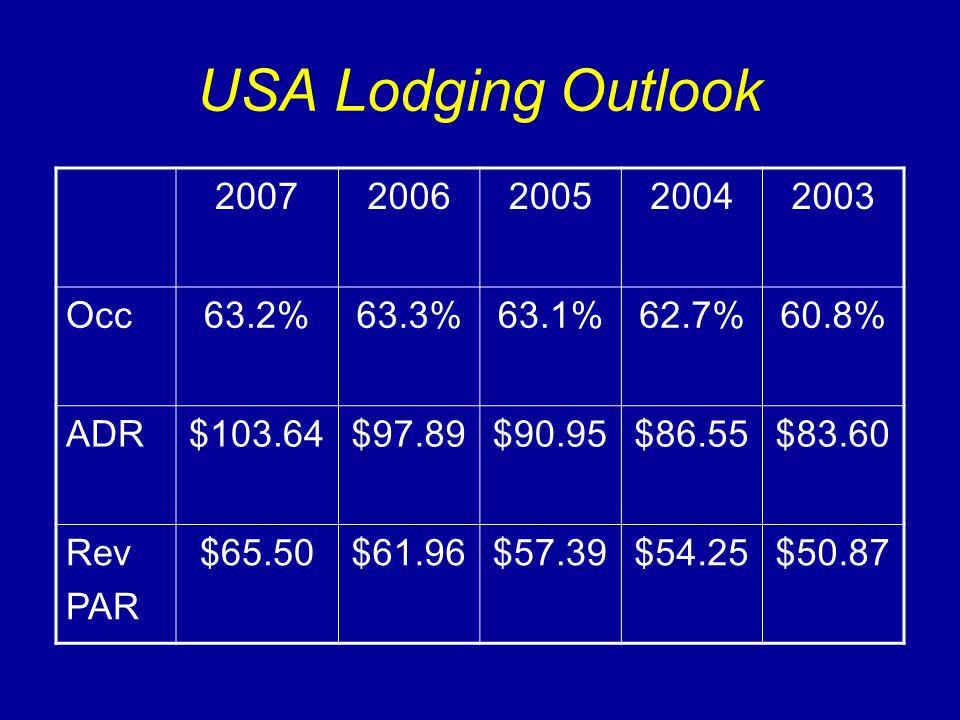 USA Lodging Outlook 20072006200520042003 Occ63.2%63.3%63.1%62.7%60.8% ADR$103.64$97.89$90.95$86.55$83.60 Rev PAR $65.50$61.96$57.39$54.25$50.87