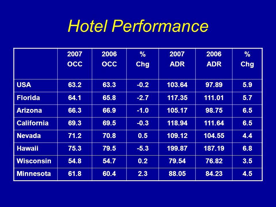 Hotel Performance 2007 OCC 2006 OCC % Chg 2007 ADR 2006 ADR % Chg USA63.263.3-0.2103.6497.895.9 Florida64.165.8-2.7117.35111.015.7 Arizona66.366.9105.1798.756.5 California69.369.5-0.3118.94111.646.5 Nevada71.270.80.5109.12104.554.4 Hawaii75.379.5-5.3199.87187.196.8 Wisconsin54.854.70.279.5476.823.5 Minnesota61.860.42.388.0584.234.5