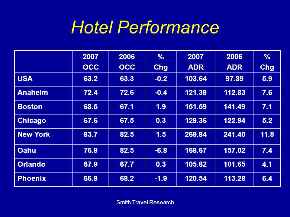 Smith Travel Research Hotel Performance 2007 OCC 2006 OCC % Chg 2007 ADR 2006 ADR % Chg USA63.263.3-0.2103.6497.895.9 Anaheim72.472.6-0.4121.39112.837.6 Boston68.567.11.9151.59141.497.1 Chicago67.667.50.3129.36122.945.2 New York83.782.51.5269.84241.4011.8 Oahu76.982.5-6.8168.67157.027.4 Orlando67.967.70.3105.82101.654.1 Phoenix66.968.2-1.9120.54113.286.4