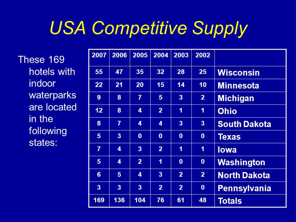 USA Competitive Supply These 169 hotels with indoor waterparks are located in the following states: 200720062005200420032002 554735322825 Wisconsin 22