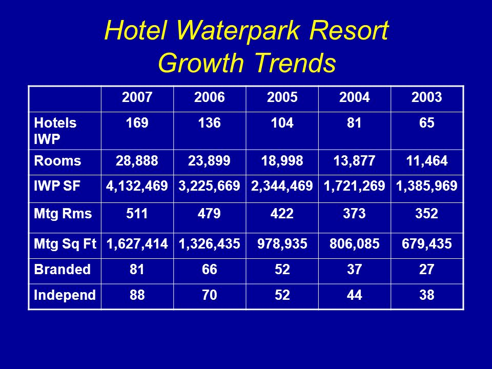 Hotel Waterpark Resort Growth Trends 20072006200520042003 Hotels IWP 1691361048165 Rooms28,88823,89918,99813,87711,464 IWP SF4,132,4693,225,6692,344,4691,721,2691,385,969 Mtg Rms511479422373352 Mtg Sq Ft1,627,4141,326,435978,935806,085679,435 Branded8166523727 Independ8870524438