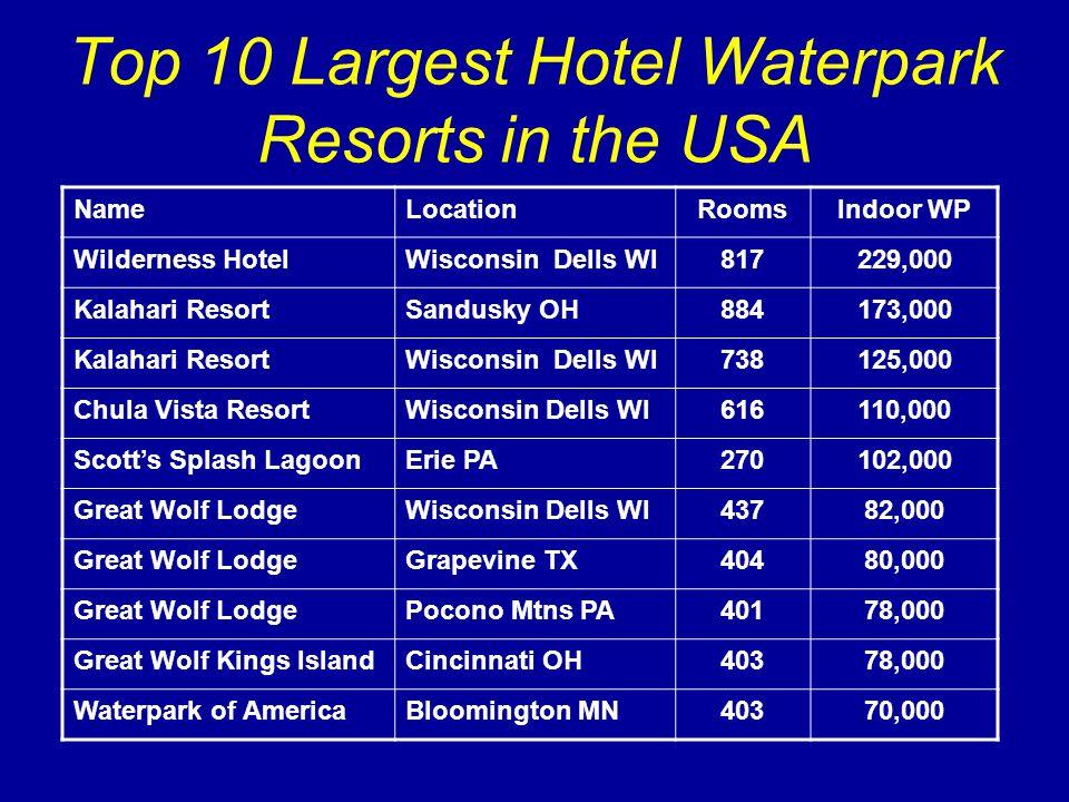 Top 10 Largest Hotel Waterpark Resorts in the USA NameLocationRoomsIndoor WP Wilderness HotelWisconsin Dells WI817229,000 Kalahari ResortSandusky OH884173,000 Kalahari ResortWisconsin Dells WI738125,000 Chula Vista ResortWisconsin Dells WI616110,000 Scott's Splash LagoonErie PA270102,000 Great Wolf LodgeWisconsin Dells WI43782,000 Great Wolf LodgeGrapevine TX40480,000 Great Wolf LodgePocono Mtns PA40178,000 Great Wolf Kings IslandCincinnati OH40378,000 Waterpark of AmericaBloomington MN40370,000