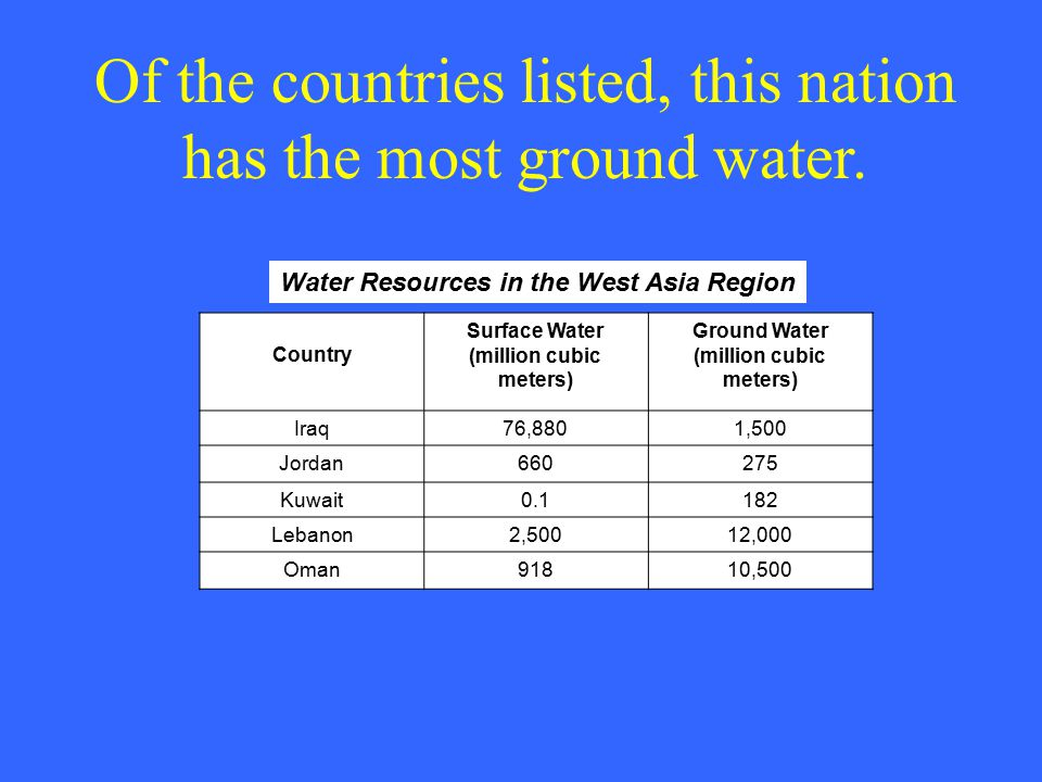 Of the countries listed, this nation has the most ground water. Water Resources in the West Asia Region Country Surface Water (million cubic meters) G