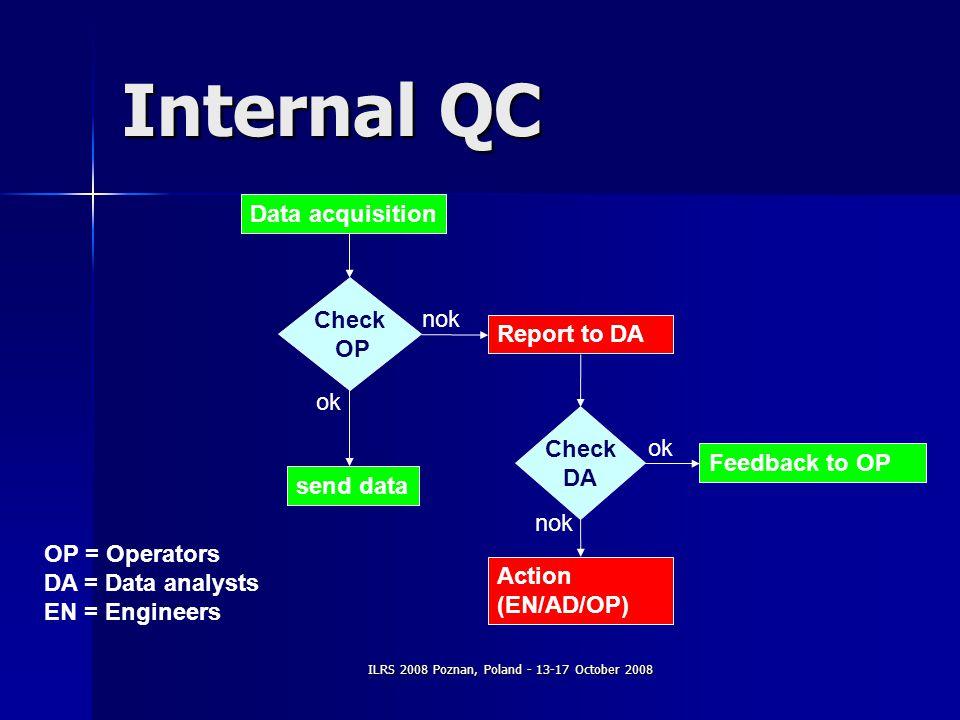 ILRS 2008 Poznan, Poland - 13-17 October 2008 Internal QC Data acquisition send data Report to DA Check OP Check DA Action (EN/AD/OP) Feedback to OP OP = Operators DA = Data analysts EN = Engineers ok nok ok nok