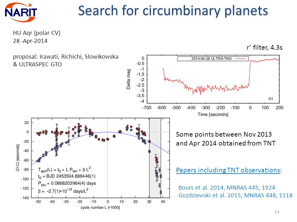 14 Search for circumbinary planets r' filter, 4.3s Some points between Nov 2013 and Apr 2014 obtained from TNT HU Aqr (polar CV) 28 -Apr-2014 proposal: Irawati, Richichi, Slowikowska & ULTRASPEC GTO Papers including TNT observations: Bours et al.