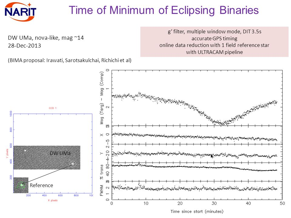 Time of Minimum of Eclipsing Binaries DW UMa, nova-like, mag ~14 28-Dec-2013 (BIMA proposal: Irawati, Sarotsakulchai, Richichi et al) g' filter, multiple window mode, DIT 3.5s accurate GPS timing online data reduction with 1 field reference star with ULTRACAM pipeline Reference DW UMa
