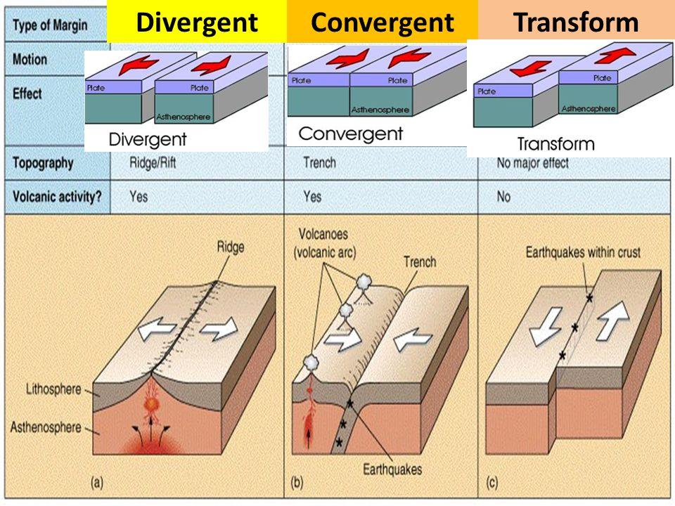 DivergentConvergentTransform