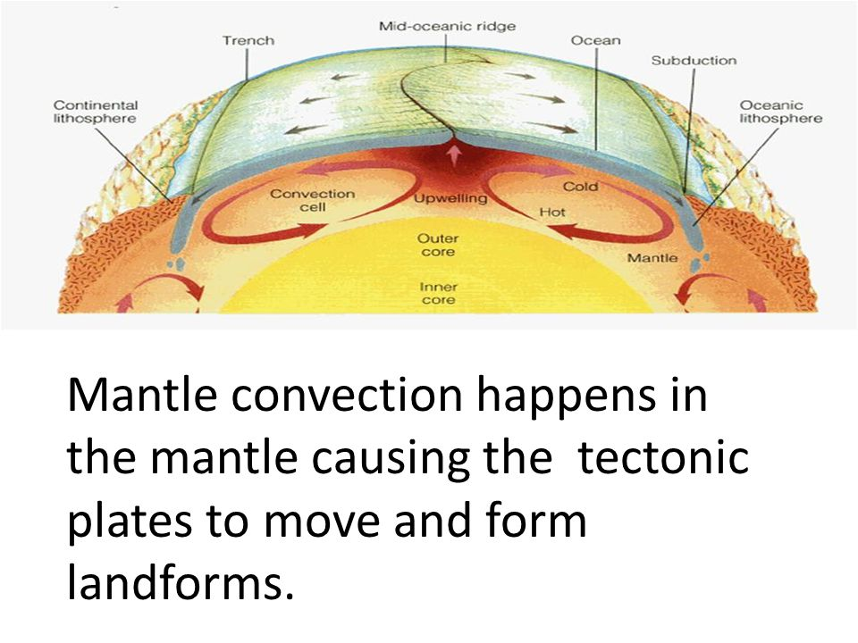 Mantle convection happens in the mantle causing the tectonic plates to move and form landforms.