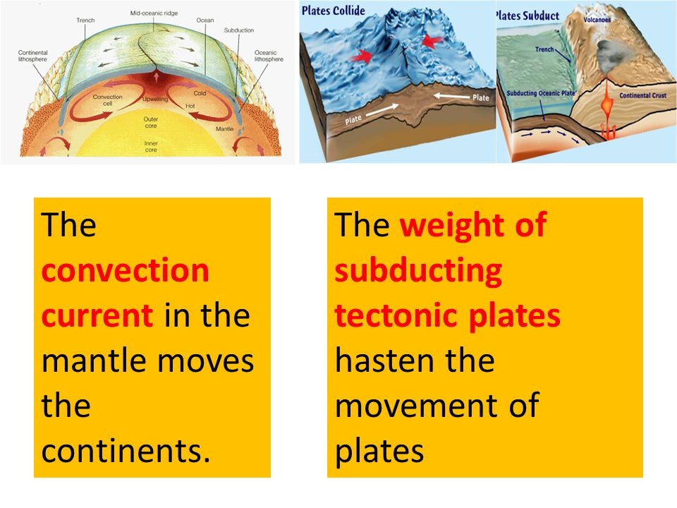 The convection current in the mantle moves the continents.
