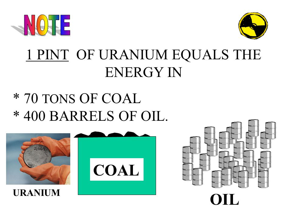 1 PINT OF URANIUM EQUALS THE ENERGY IN * 70 TONS OF COAL * 400 BARRELS OF OIL. COAL OIL URANIUM