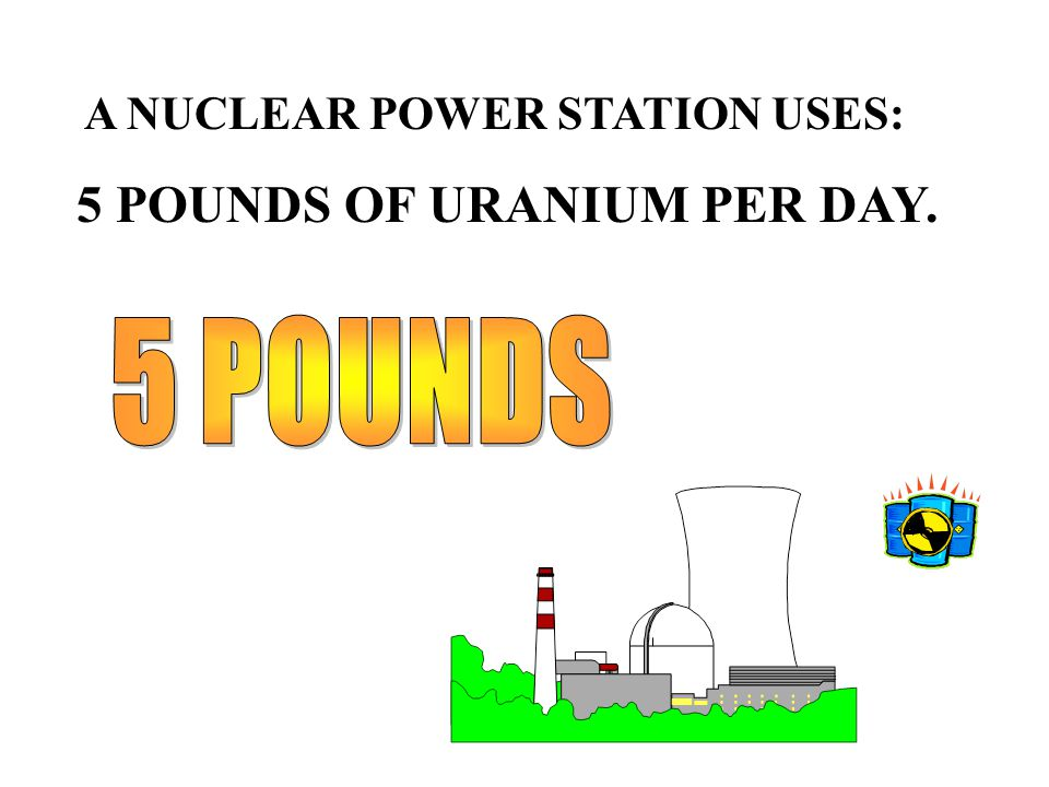 A NUCLEAR POWER STATION USES: 5 POUNDS OF URANIUM PER DAY.