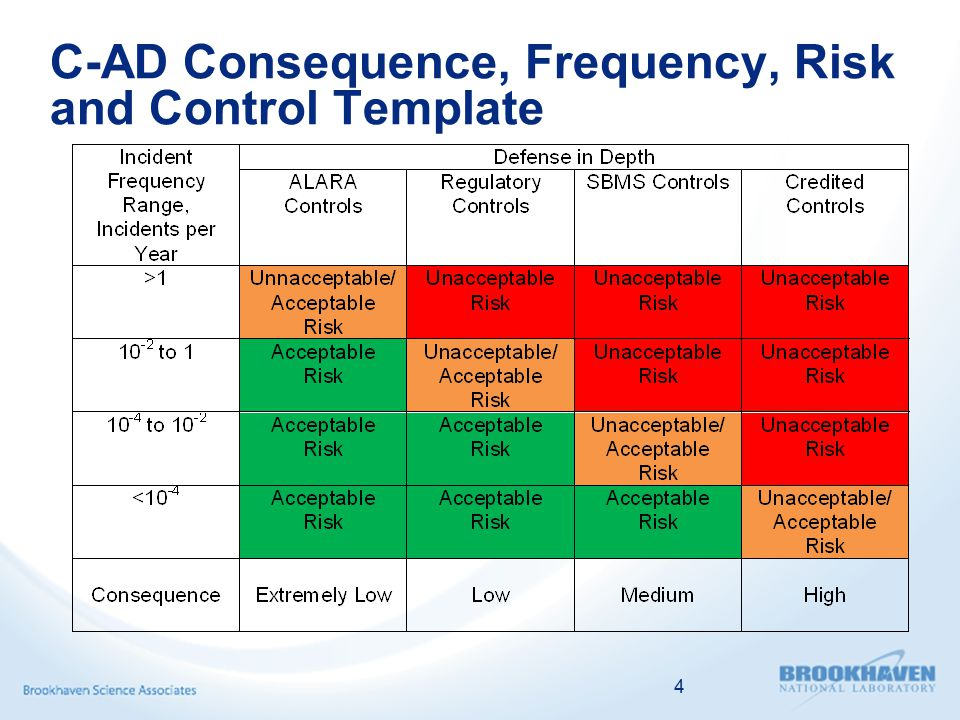 Criteria for Extremely-Low Consequence Events  Extremely-low consequence events do not result in a significant injury or occupational illness or do not significantly affect the environs  C-AD uses ALARA Controls for these types of events even if they occur frequently  Example events are routine radioactive emissions  On the other hand, C-AD values the trust of the public and the regulators, and identifies Credited Controls for tritium in the ground water, which is an extremely-low consequence event for an accelerator:  Rainwater impermeable caps over activated soils require semi-annual inspection  C-AD has identified cap inspection as a Credited Control in the ASE in order to provide additional quality control, design margin, and operational attention to this control  Selecting Credited Controls is more of an art than a science and selection depends on economic and social factors, not just regulations or risk 5