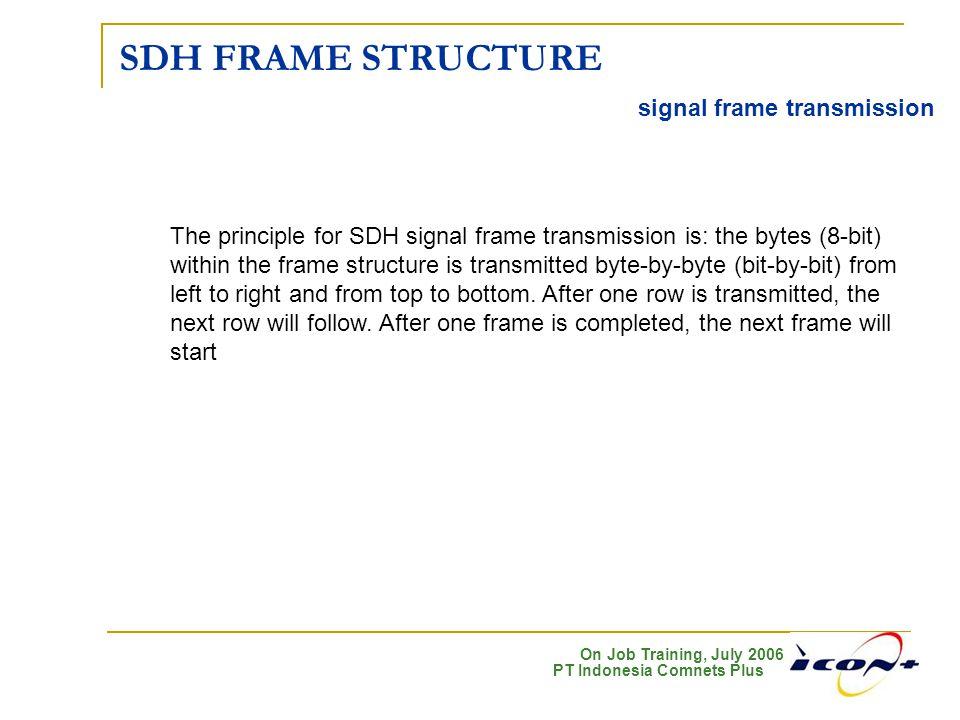 On Job Training, July 2006 PT Indonesia Comnets Plus SDH FRAME STRUCTURE signal frame transmission The principle for SDH signal frame transmission is: