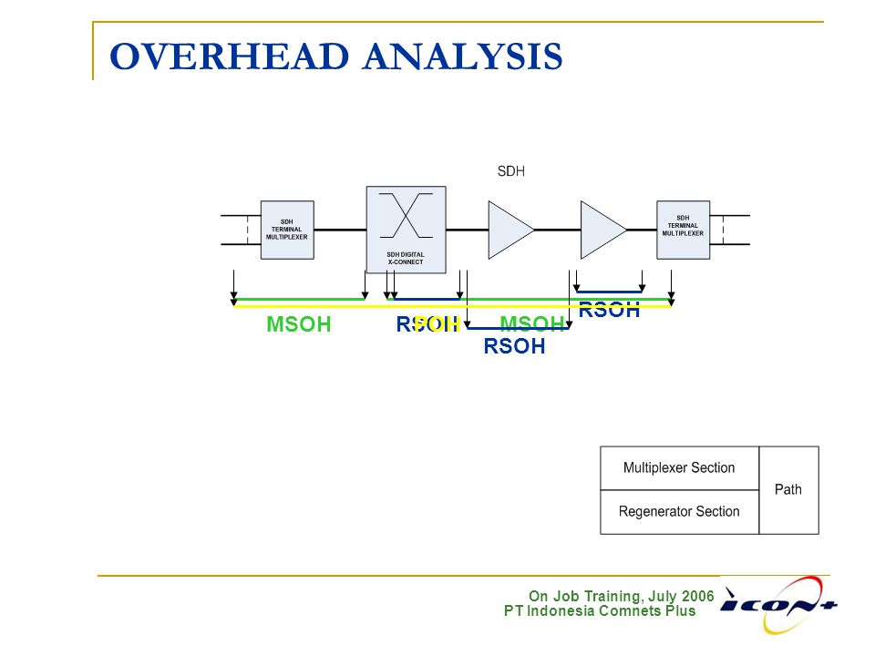 On Job Training, July 2006 PT Indonesia Comnets Plus OVERHEAD ANALYSIS MSOH RSOH POH