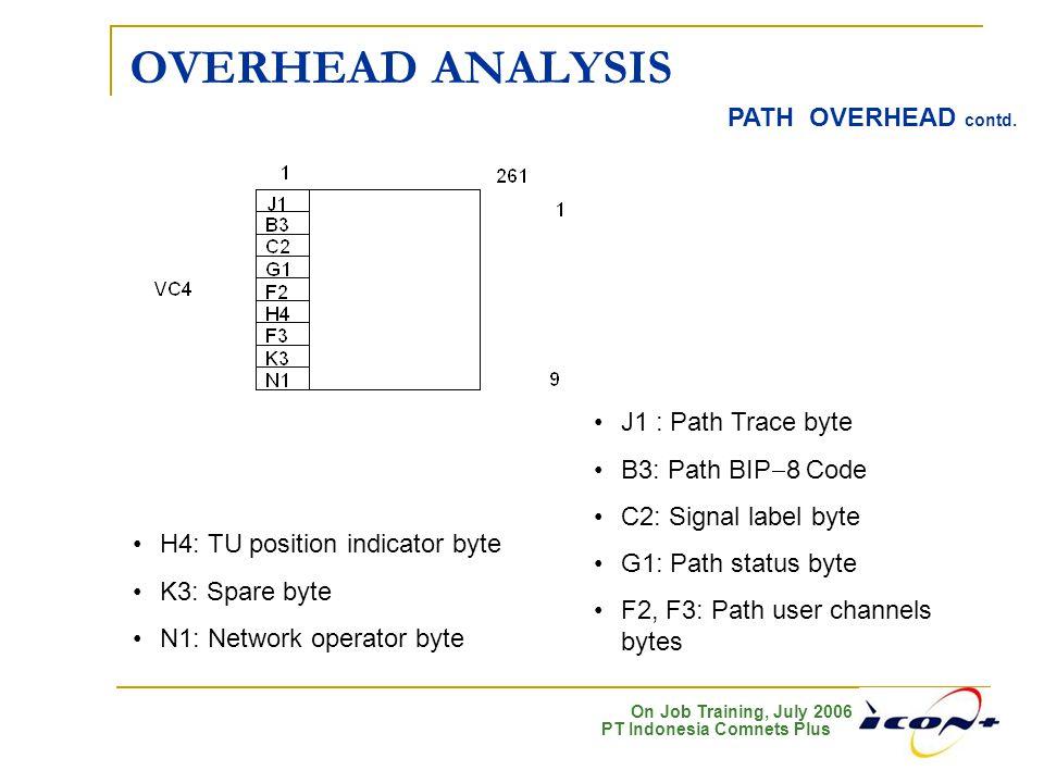 On Job Training, July 2006 PT Indonesia Comnets Plus OVERHEAD ANALYSIS PATH OVERHEAD contd. J1 : Path Trace byte B3: Path BIP  8 Code C2: Signal labe