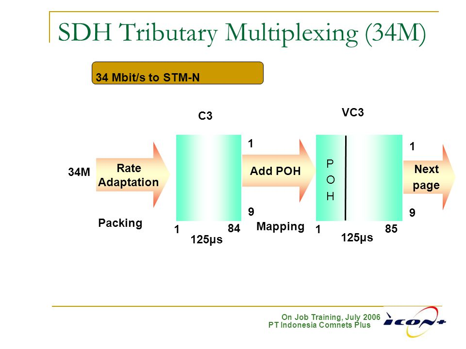 On Job Training, July 2006 PT Indonesia Comnets Plus SDH Tributary Multiplexing (34M) 34 Mbit/s to STM-N 34M Rate Adaptation Add POH 1 C3 1 84 9 125μs