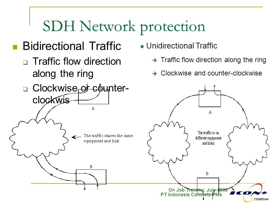 On Job Training, July 2006 PT Indonesia Comnets Plus SDH Network protection Bidirectional Traffic  Traffic flow direction along the ring  Clockwise