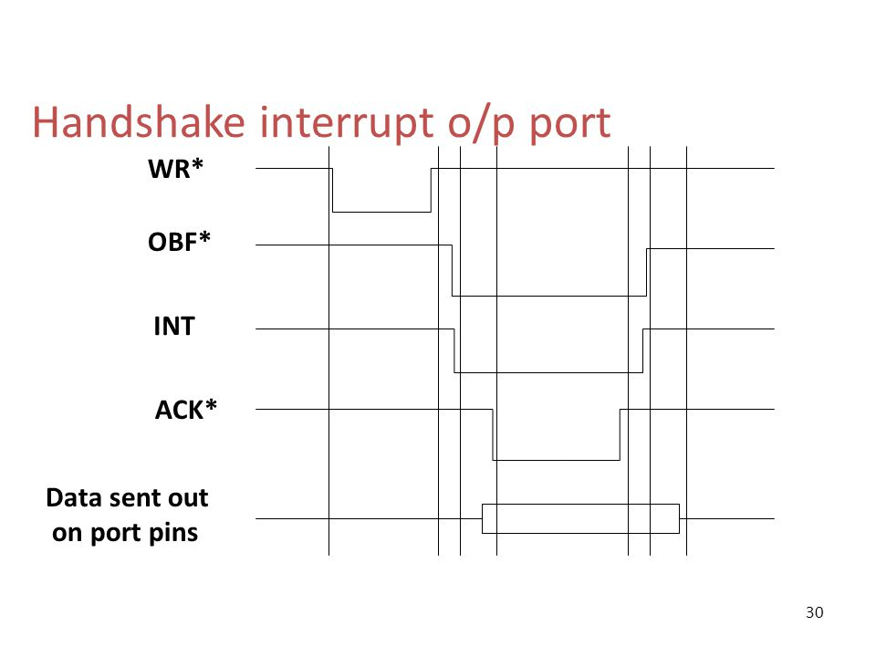 Handshake interrupt o/p port WR* OBF* INT ACK* Data sent out on port pins 30