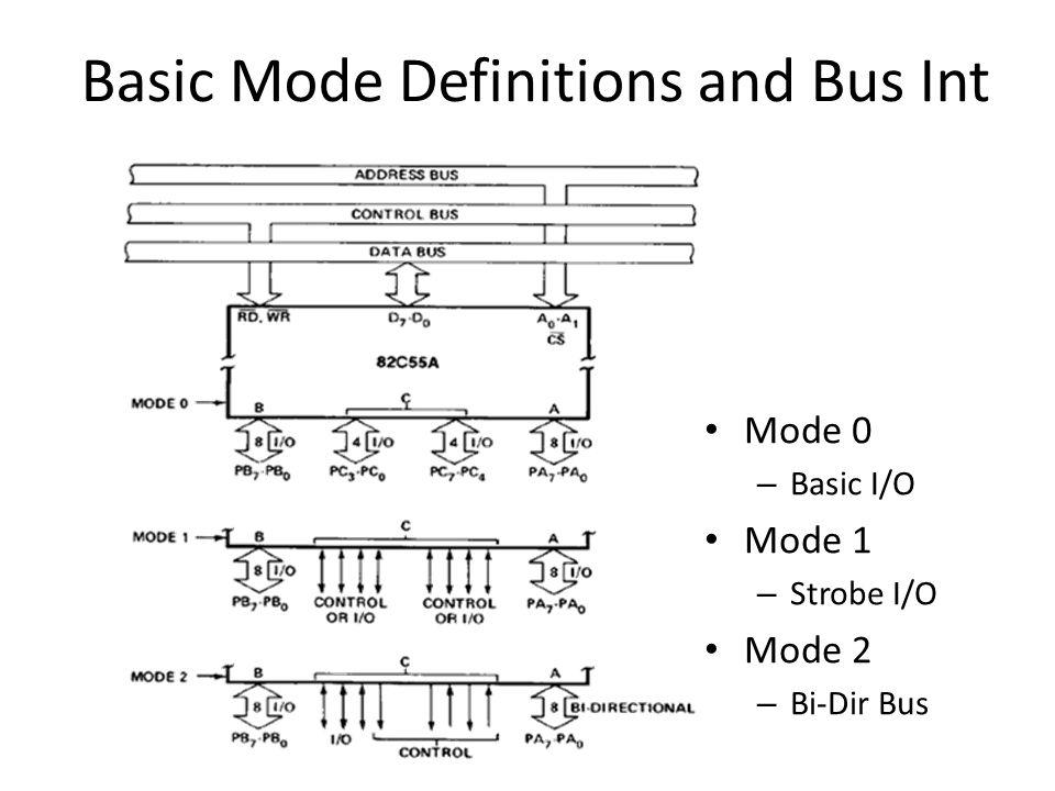 Basic Mode Definitions and Bus Int Mode 0 – Basic I/O Mode 1 – Strobe I/O Mode 2 – Bi-Dir Bus