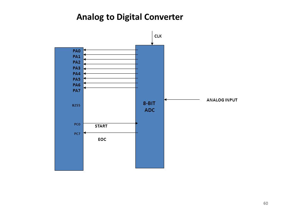 Analog to Digital Converter 8-BIT ADC PA0 PA1 PA2 PA3 PA4 PA5 PA6 PA7 8255 PC0 PC7 START EOC ANALOG INPUT CLK 60