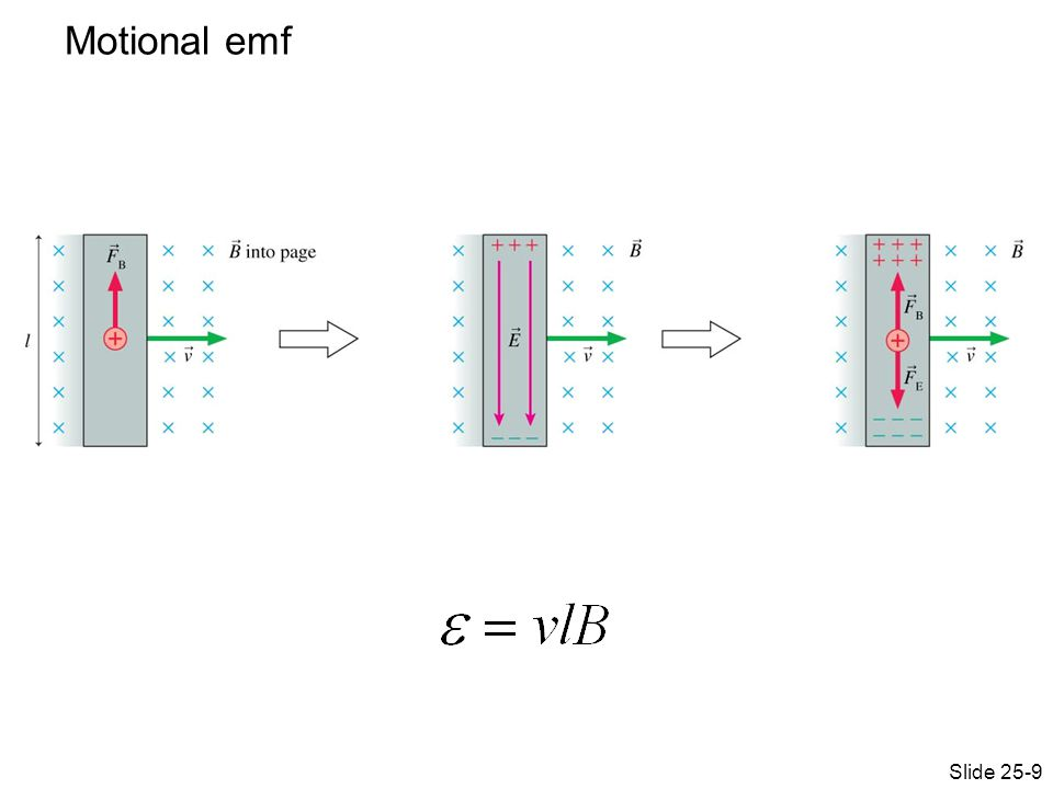 Motional emf Slide 25-9