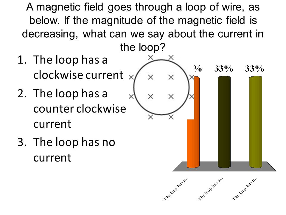 A magnetic field goes through a loop of wire, as below.