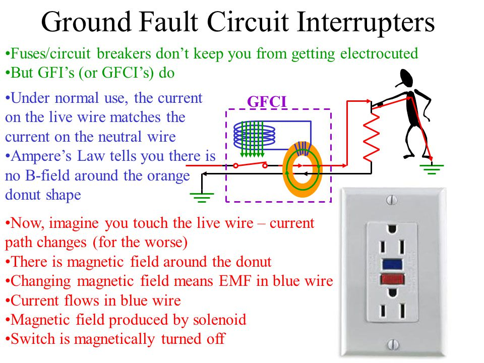 Ground Fault Circuit Interrupters Fuses/circuit breakers don't keep you from getting electrocuted But GFI's (or GFCI's) do Under normal use, the current on the live wire matches the current on the neutral wire Ampere's Law tells you there is no B-field around the orange donut shape Now, imagine you touch the live wire – current path changes (for the worse) There is magnetic field around the donut Changing magnetic field means EMF in blue wire Current flows in blue wire Magnetic field produced by solenoid Switch is magnetically turned off GFCI