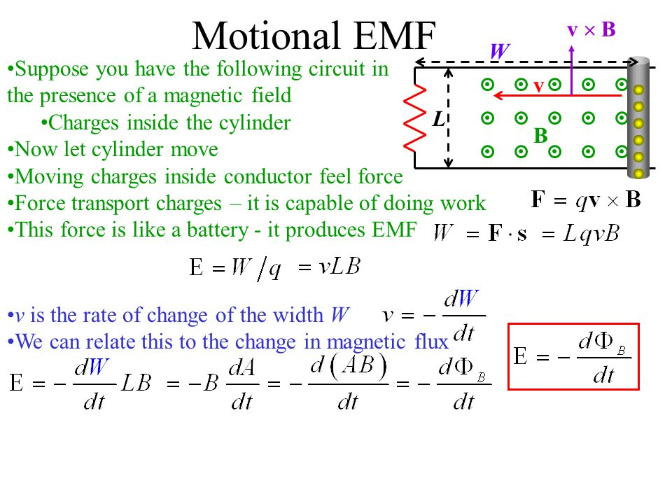 Motional EMF Suppose you have the following circuit in the presence of a magnetic field Charges inside the cylinder Now let cylinder move Moving charges inside conductor feel force Force transport charges – it is capable of doing work This force is like a battery - it produces EMF v L B v  B v is the rate of change of the width W We can relate this to the change in magnetic flux W