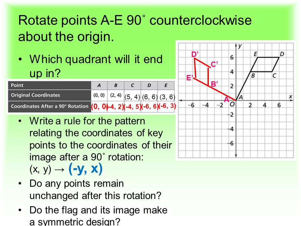 Rotate points A-E 90˚ counterclockwise about the origin.